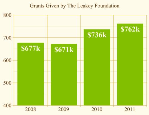 Grant Funding Increases Despite Tough Economy